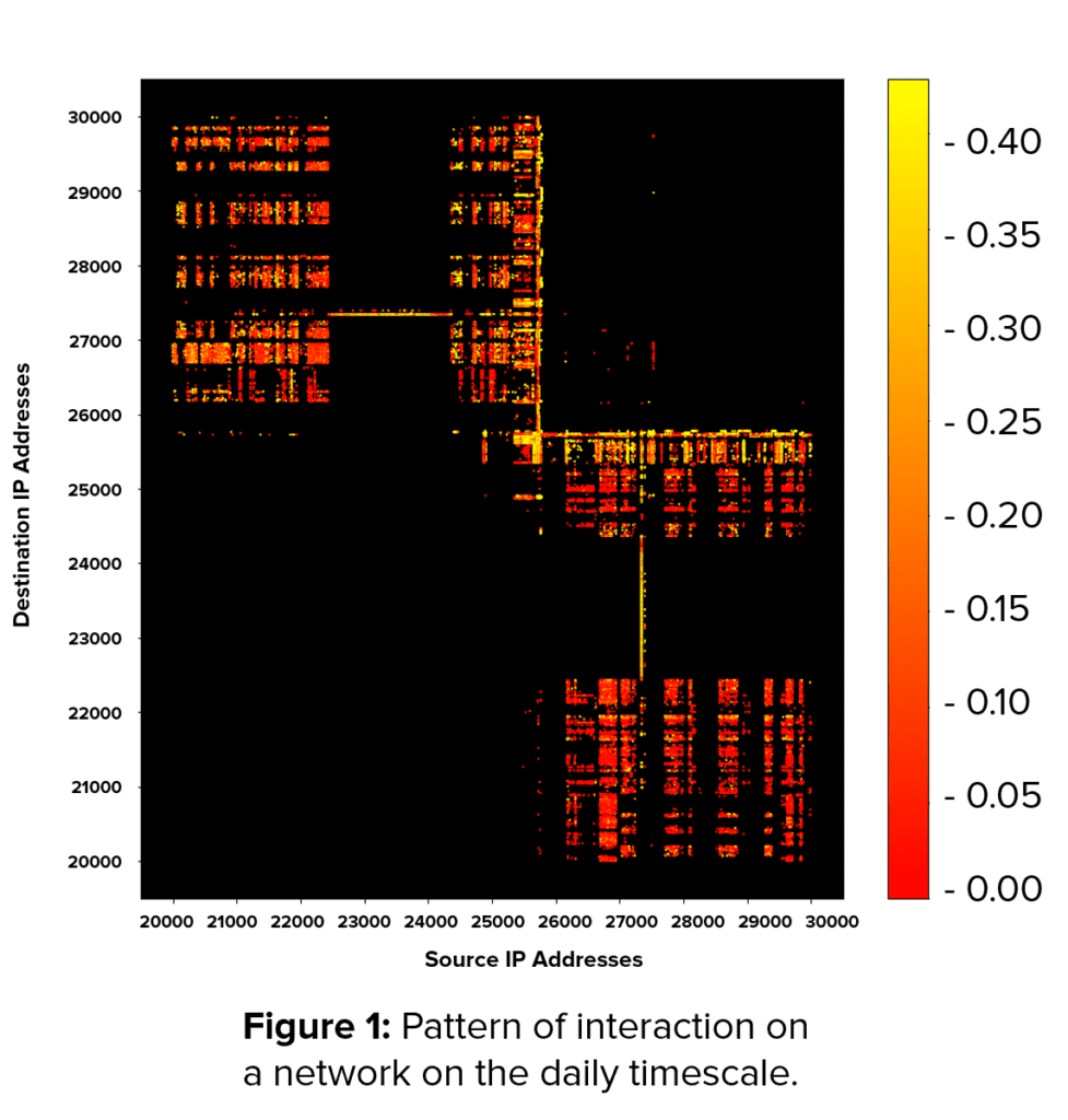 Heatmap showing pattern of interaction on a network on the daily timescale.