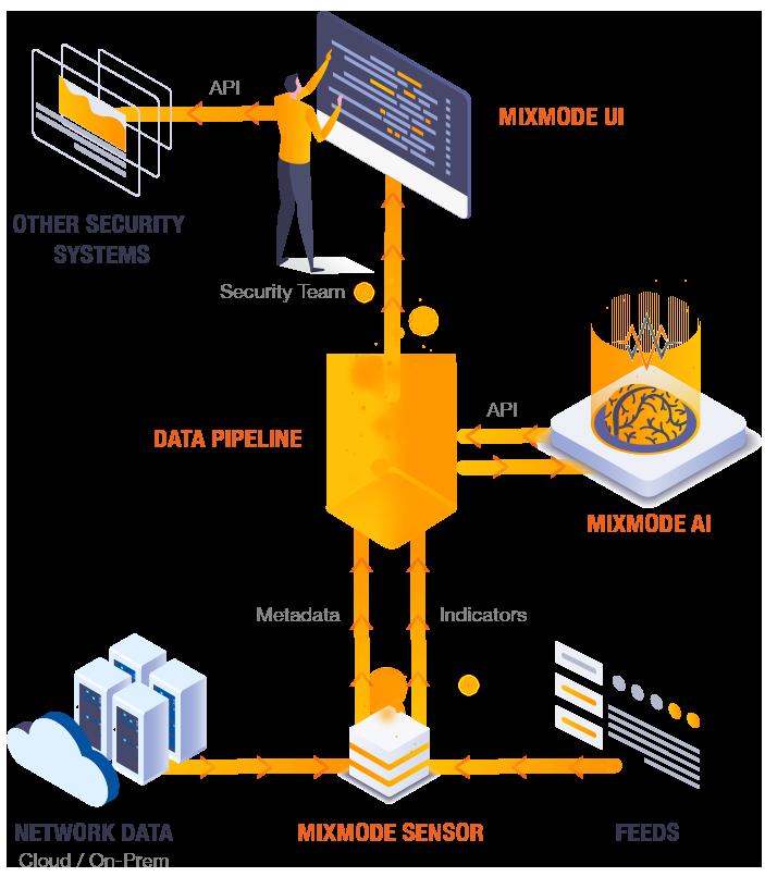 mixmode-platform-diagram-041421